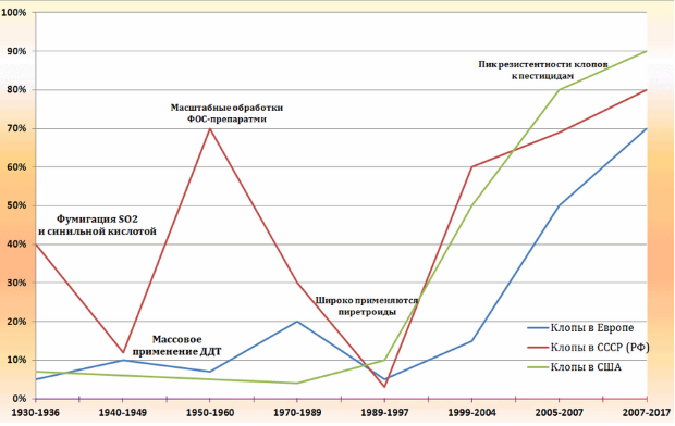 Изменение численности постельных клопов (1930-2017)